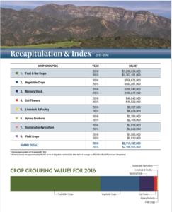 Ventura County Ag Revenues