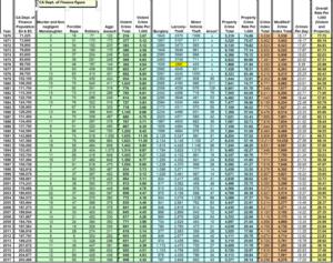 Oxnard Crime Stats- 1970-2017