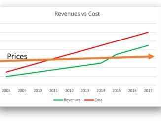 USPS Chart revenue cost price