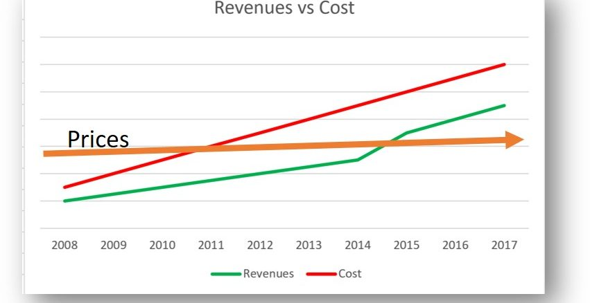 USPS Chart revenue cost price