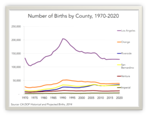 Ventura County Birth Trends 1970-2020