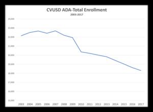 CVUSD ADA Enrollment 2003-2017