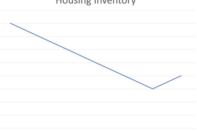 Ventura County Housing Inventory 2018