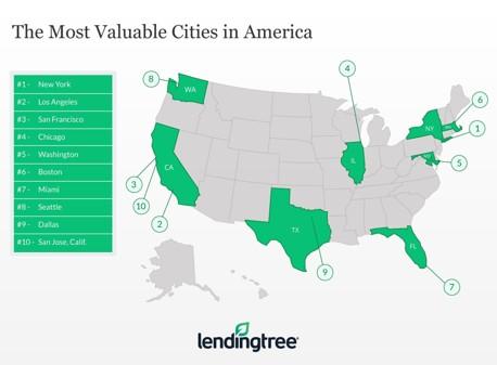 Lendingtree Top 50 most valuable markets