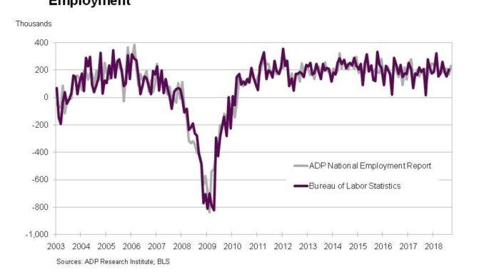 ADP Chart 2