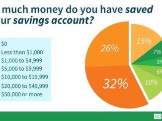 American Not Savings Their Money